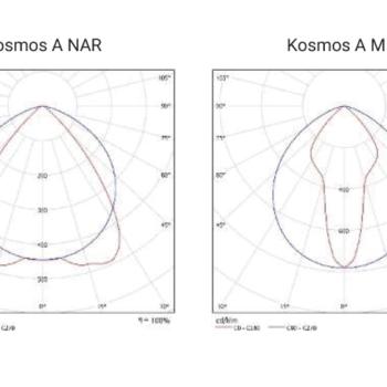 Kosmos-A-valonjakokayrat